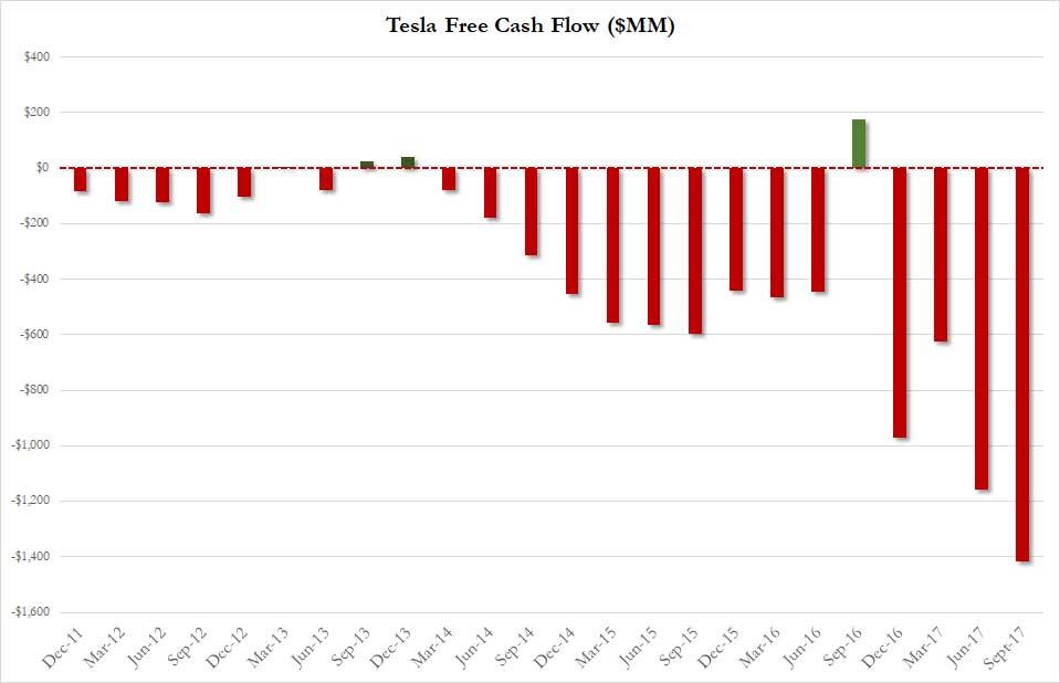 Tesla free cash flow