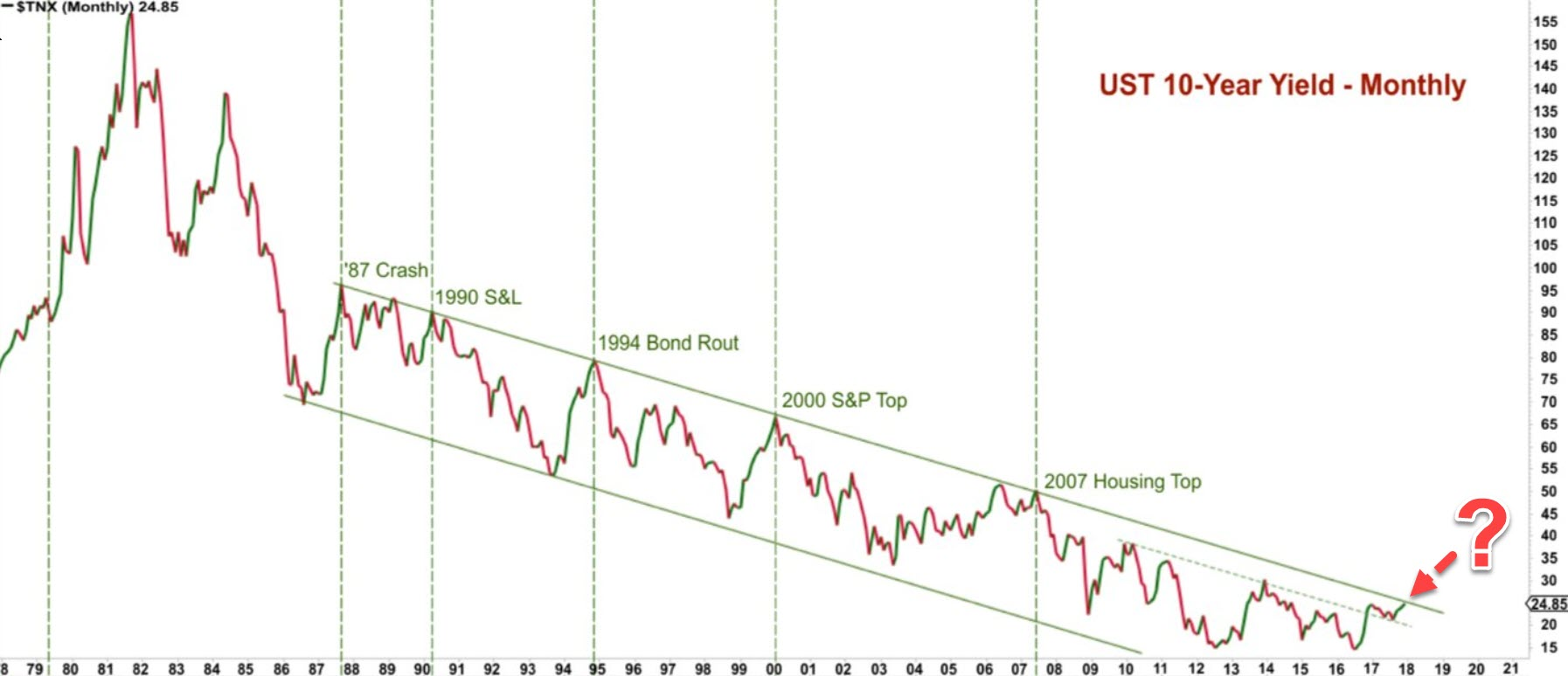 rentownosc obligacji usa