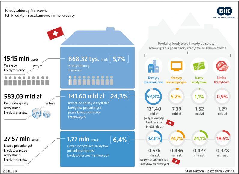 BIK kredytobiorcy frankowi infografika