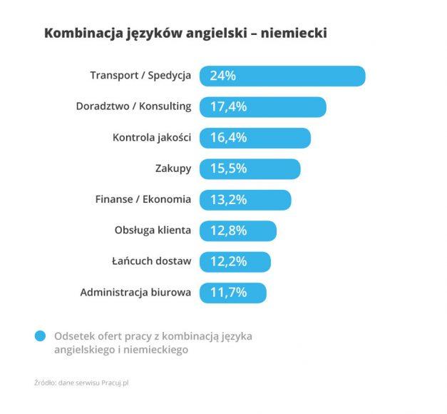 Języki obce w pracy 4