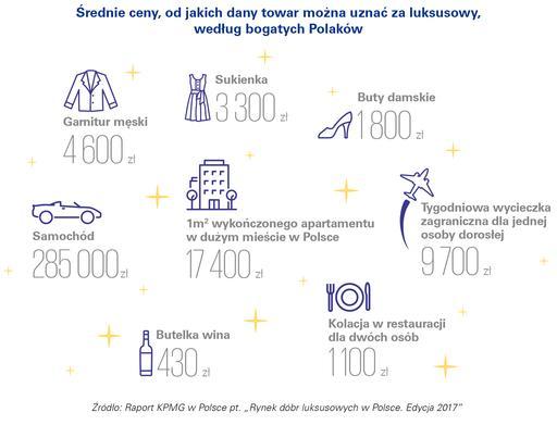 Majątek Polaków rośnie najszybciej w Europie 3