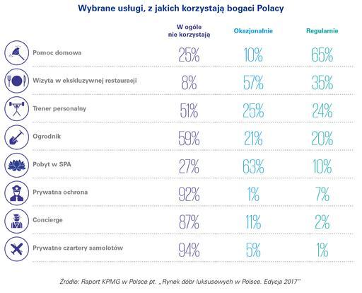 Majątek Polaków rośnie najszybciej w Europie 4