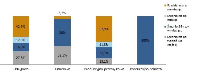 Podróże służbowe w polskich MŚP w 2017 2