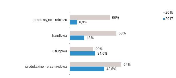 Podróże służbowe w polskich MŚP w 2017