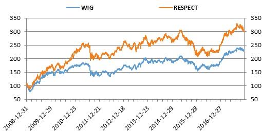 Wartości RESPECT Index i WIG w okresie 2009–2017