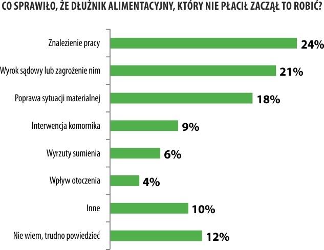 Zaległości alimentacyjne Polaków