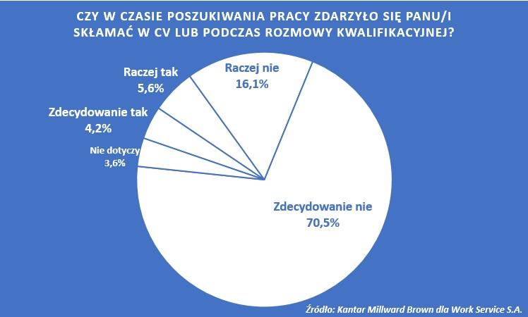 """10% Polaków przyznaje się do """"fake info"""" w rekrutacji"""