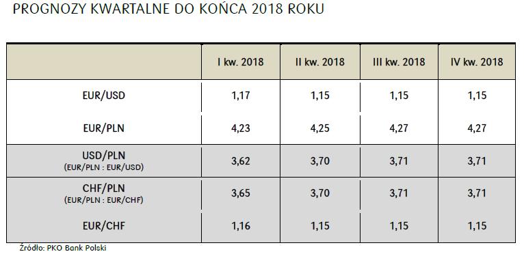 Prognozy walutowe Banku PKO na I kwartał 2018 r.