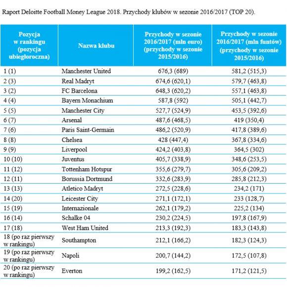 zarobki klubów piłkarskich