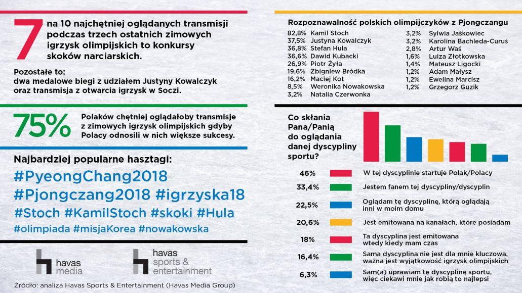 Polacy śledzą tylko zwycięstwa polskich sportowców, a nie sportową rywalizację