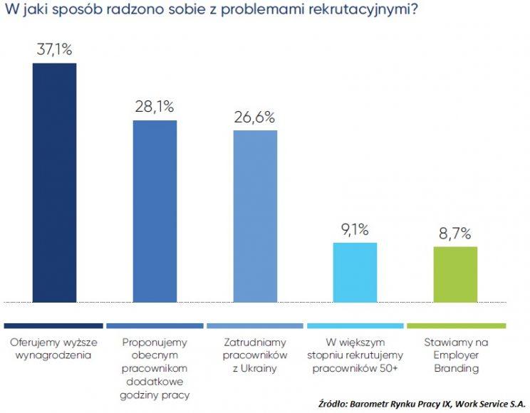 Podwyżki, nadgodziny i Ukraińcy – sposoby firm na narastające braki pracowników 2