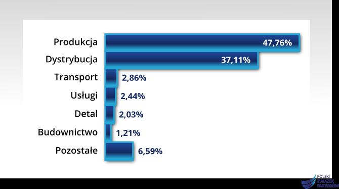 Polskie firmy coraz częściej 4