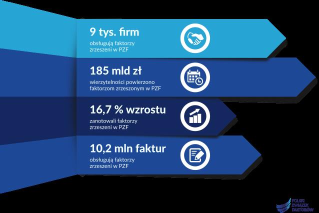 Polskie firmy coraz częściej