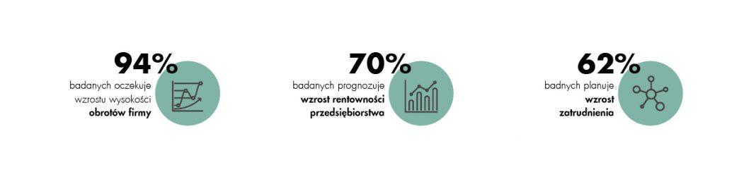 CBRE w Unii Europejskiej polska logistyka wygrywa kosztami i pracownikami, przegrywa administracją 2