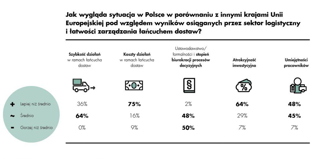 CBRE w Unii Europejskiej polska logistyka wygrywa kosztami i pracownikami, przegrywa administracją