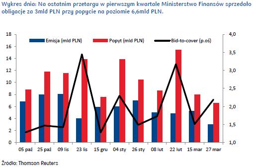 Czwartkowe dane inflacyjne będą istotne z punktu widzenia rynku obligacji