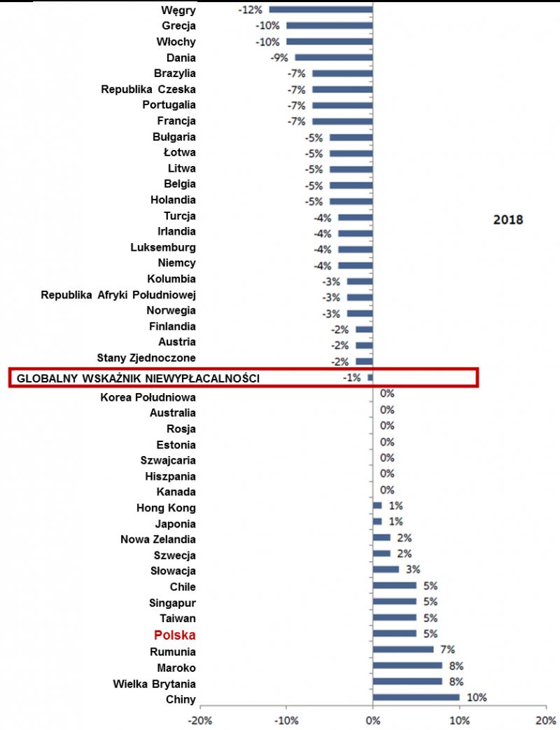 Globalny wzrost niewypłacalności dużych firm 2