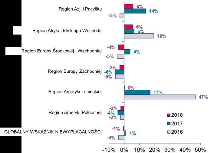 Globalny wzrost niewypłacalności dużych firm