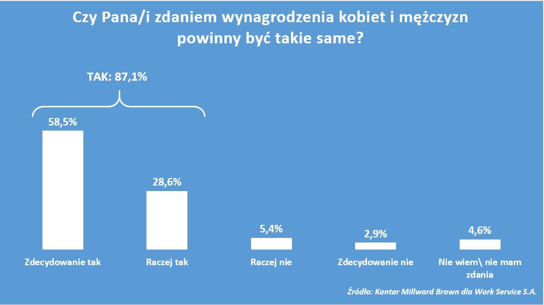 Polacy chcą równych wynagrodzeń dla kobiet i mężczyzn