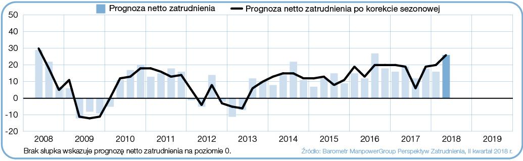 Prognoza netto zatrudnienia dla sektora Produkcja przemysłowa w Polsce, w ciągu kolejnych kwartałów