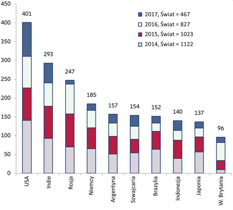 Wykres1 Nowe środki protekcjonistyczne – dziesiątka krajów z największa ich liczbą