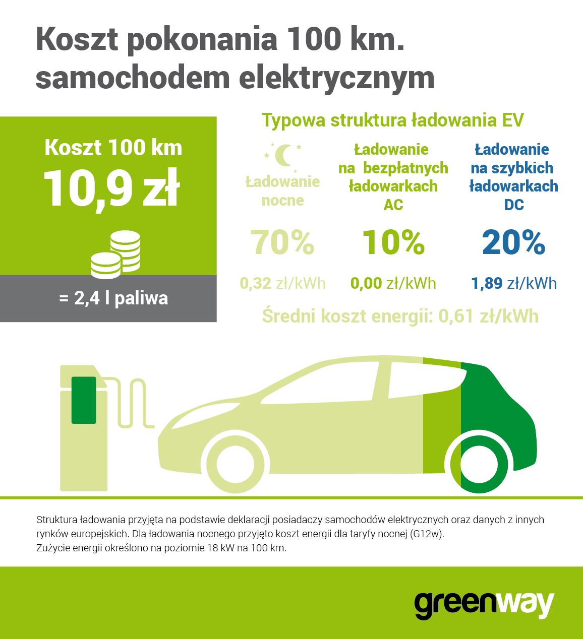 greeway_100_km_za_mniej_niz_11_zlotych