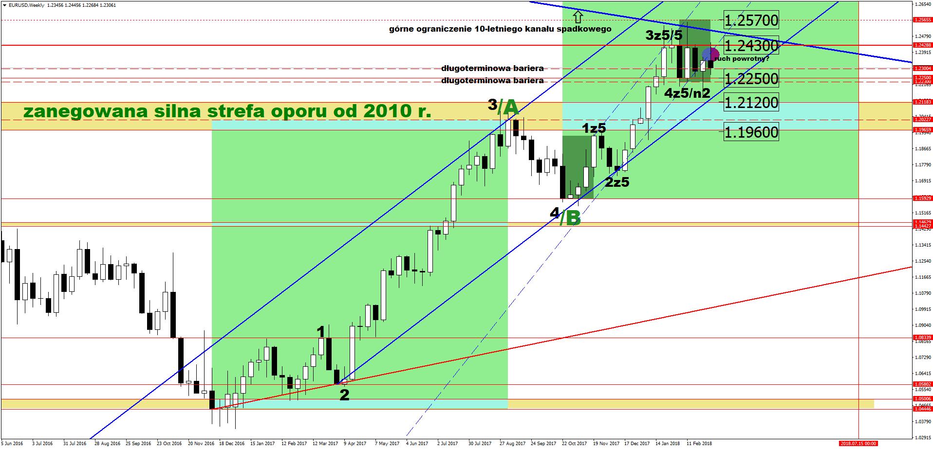 prognozy dla EUR USD