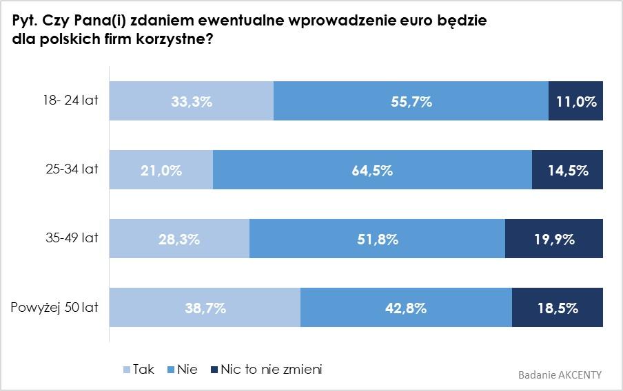 przyjęcie euro dla polaków 2