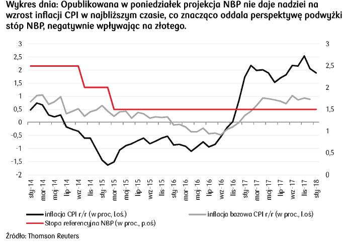 wpływ publikacji NBP na złotego