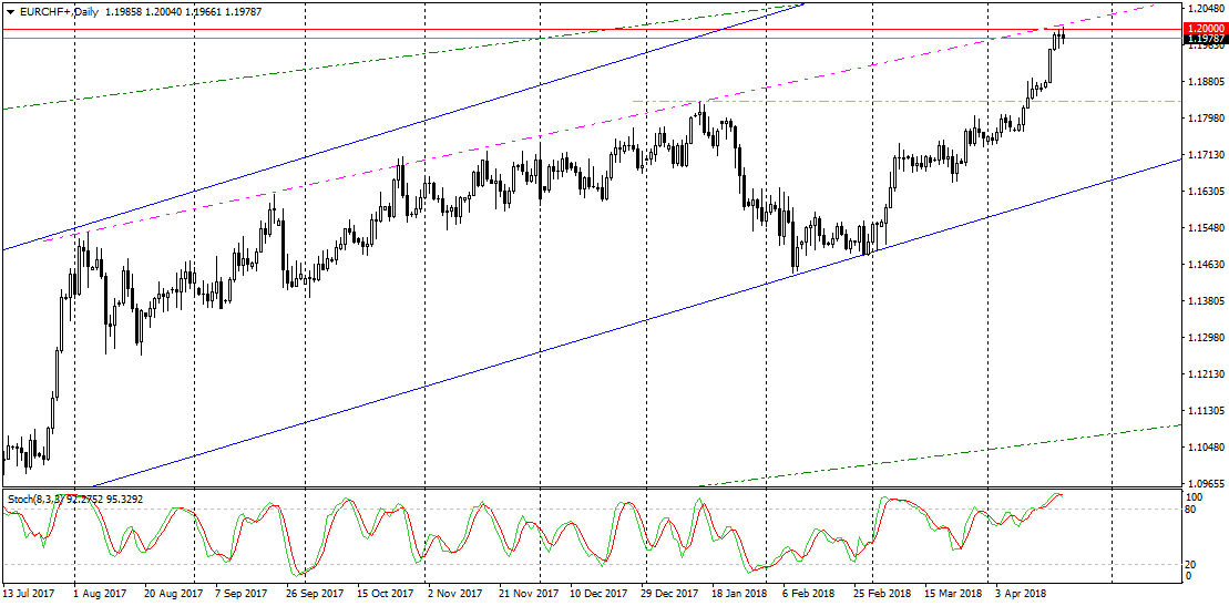 EURCHF+Daily