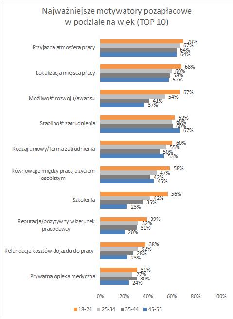 Młodzi na rynku pracy_wykres TOP 10