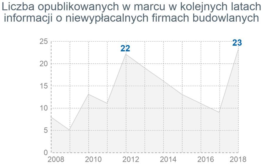 Największa liczba niewypłacalności w skali kwartału miesiąca na starcie sezonu budowlanego 3