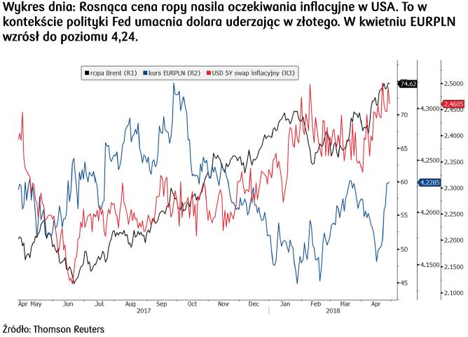 Rosnąca cena ropy umacnia kurs dolara uderzając w złotego
