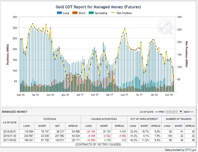 Pozycje zarządzających na rynku kontraktów terminowych, bary niebieskie- pozycje długie, czerwone - pozycje krótkie , linia żółta – pozycja netto