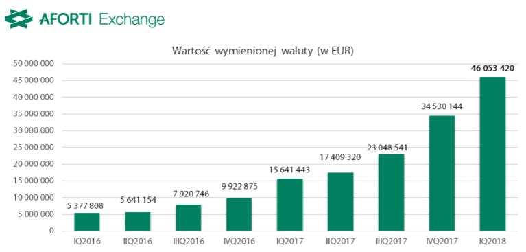 Aforti Exchange Polska_IQ 2018