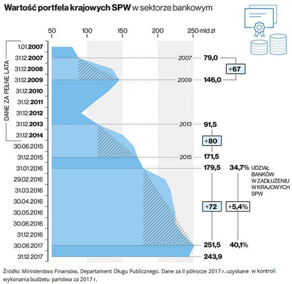Blisko 8 mld zł dla budżetu państwa z podatku bankowego w ciągu dwóch lat 7