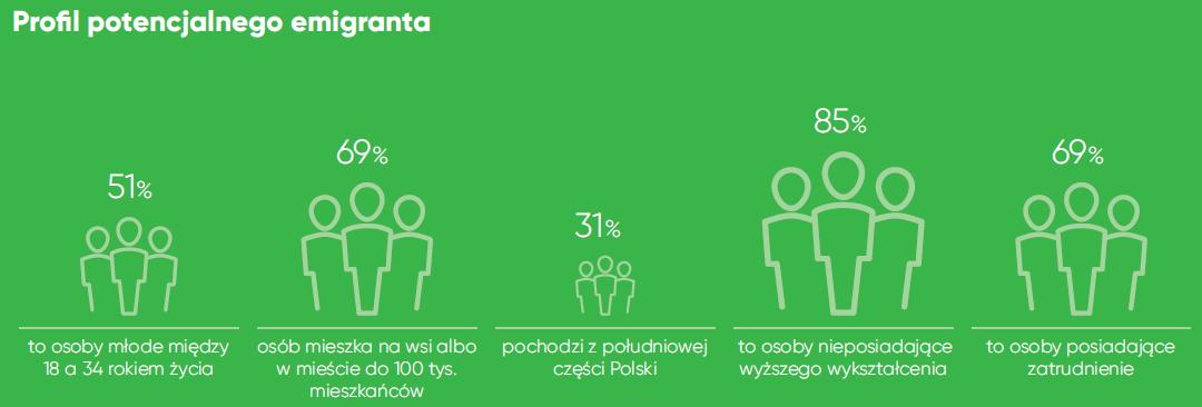 Coraz mniej Polaków myśli o emigracji, ale do wyjazdu szykują się debiutanci 2
