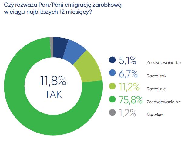 Coraz mniej Polaków myśli o emigracji, ale do wyjazdu szykują się debiutanci