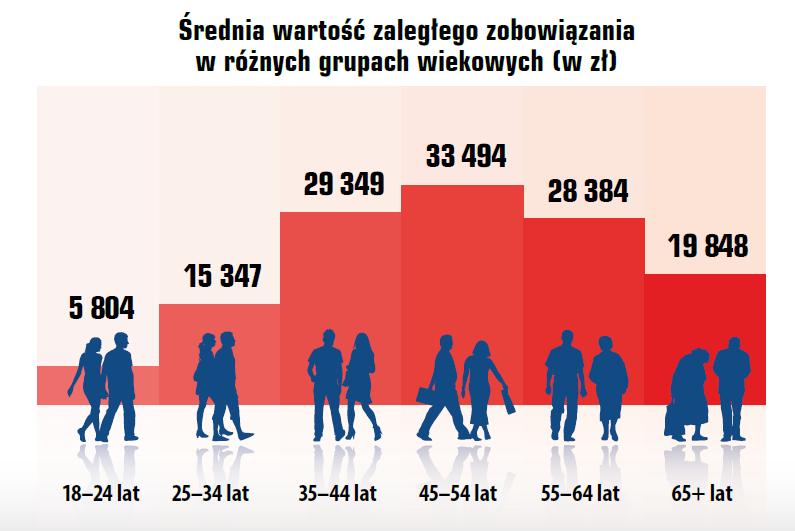 Indeks Zaległych Płatności Polaków 4