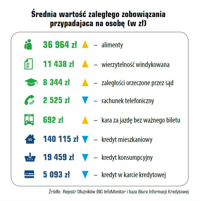 Indeks Zaległych Płatności Polaków 5