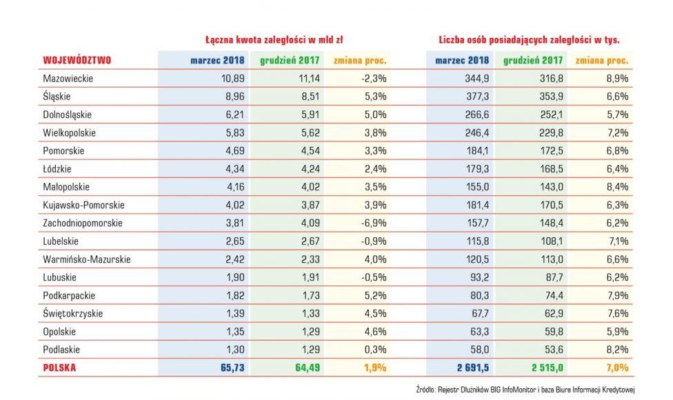 Indeks Zaległych Płatności Polaków 9