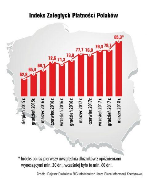 Indeks Zaległych Płatności Polaków