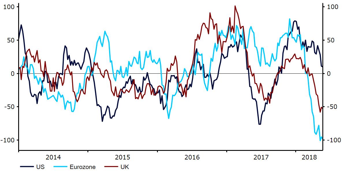 Indeks zaskoczeń ekonomicznych Citi