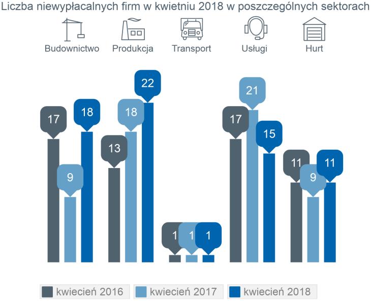 Monitor Sądowy i Gospodarczy, dane przeanalizowane przez Euler Hermes z grupy Allianz 2