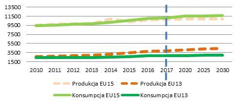 Produkcja oraz konsumpcja drobiu w Unii Europejskiej (tys. t)