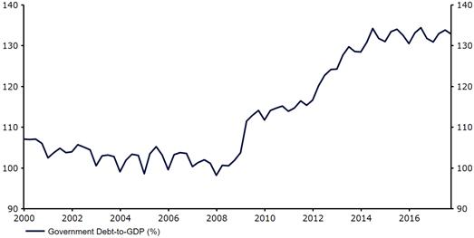 Relacja długu Włoch do PKB kraju