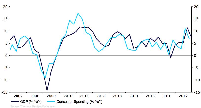 Roczny wzrost PKB w Turcji
