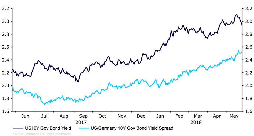 Spread między rentownościami 10-letnich obligacji rządowych USA & Niemiec