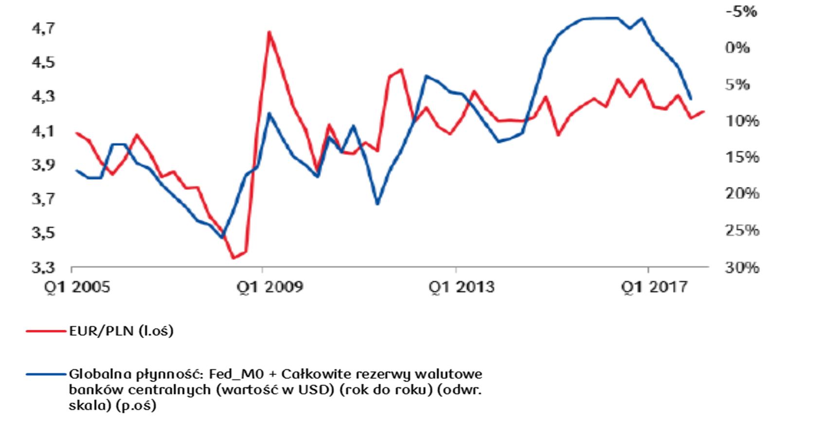 Stopniowe zacieśnianie polityki monetarnej w USA (redukcja bilansu + podwyżki stóp procentowych) będą zmniejszać globalną płynność i zwiększać presję na deprecjację złotego, mimo dobrych danych lokalnych