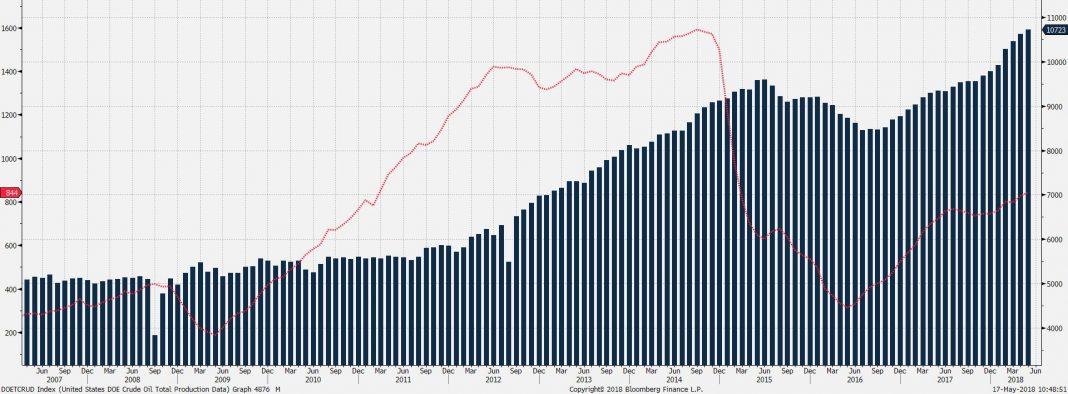Wizja zacieśniania się rynku winduje ropę na maksima 3